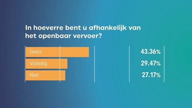 In hoeverre bent u afhankelijk van het openbaar vervoer?  - fotograaf: RTV Oost