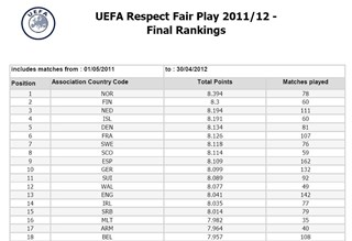 UEFA Fair Play Ranking