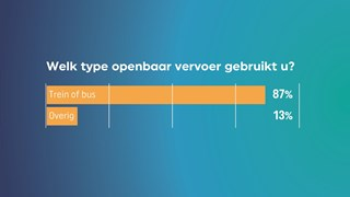 Welke vorm van openbaar vervoer gebruikt u?
