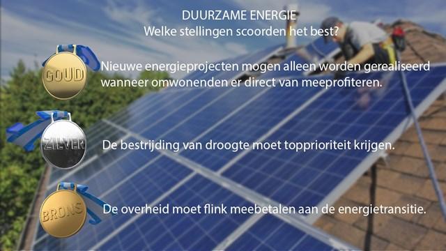 Deze stellingen over duurzame energie scoorden het best in Overijssel - fotograaf: RTV Oost
