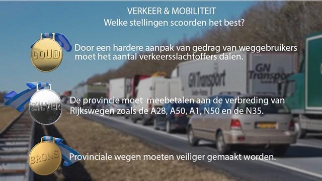 Deze stellingen over verkeer & mobiliteit scoorden het best in Overijssel - fotograaf: RTV Oost